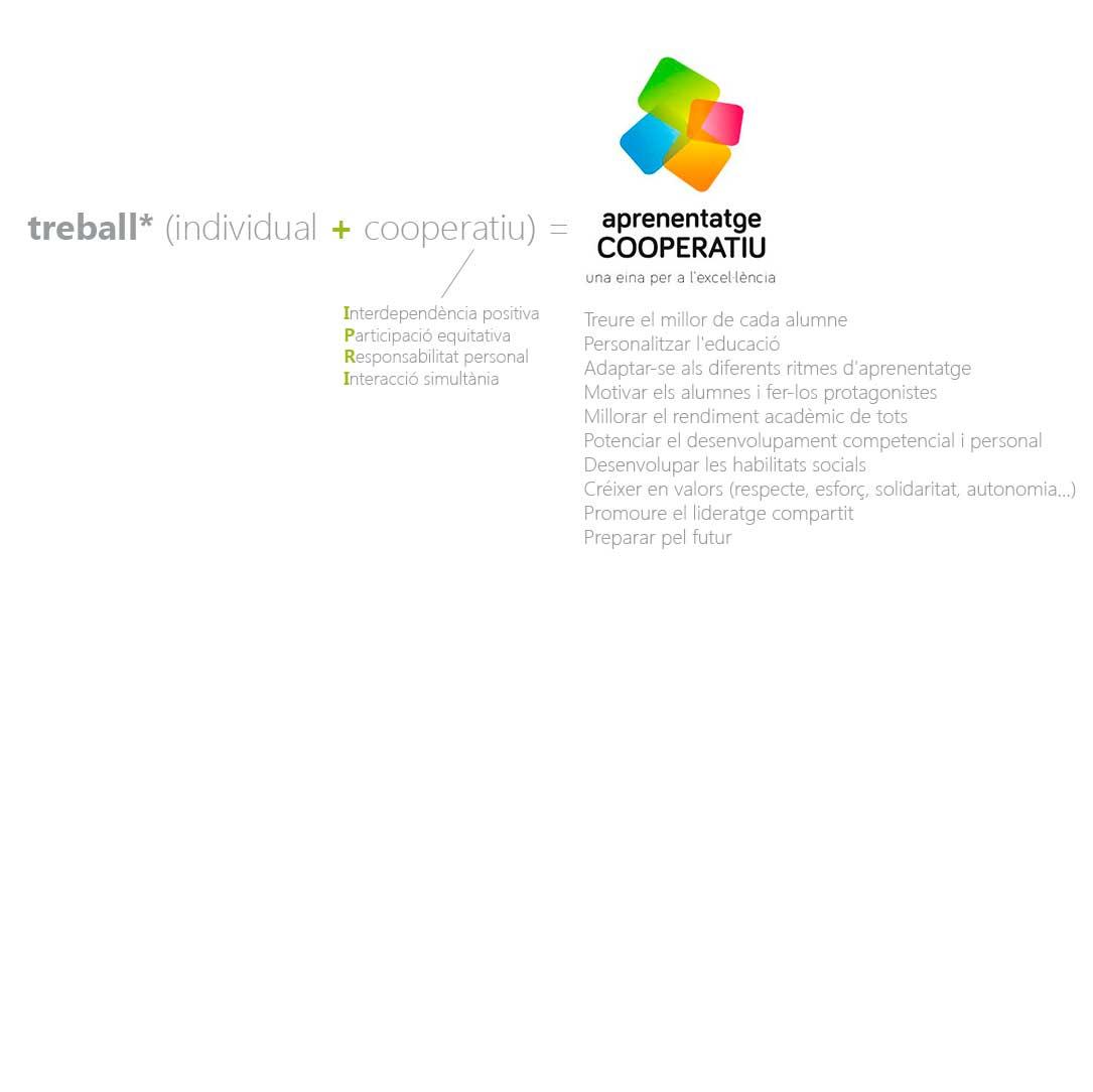La fòrmula de l'aprenentatge cooperatiu